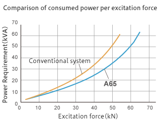 Lower power consumption